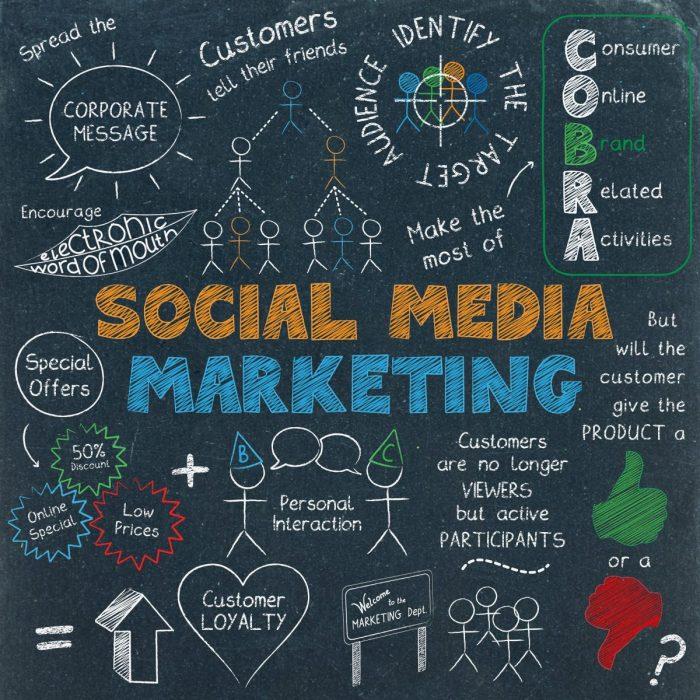GreenWebDesign.com Social Media Marketing